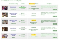 My Kiva Country Highlighter Greasemonkey script in action - highlighting loans from Peru